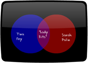 create graphs for blogs venn diagrams